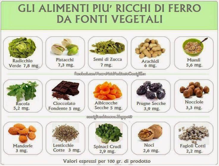 Connu Foto di Simpaty - valori tabella di alimenti ricchi di ferro LZ57